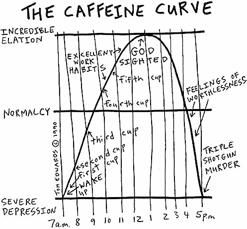 A humorous line chart plotting mood vs time with landmarks indicated for multiple cups of coffee.